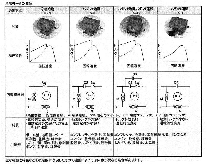 電装工事・設計データ図表集